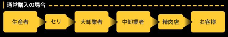 生産者→セリ→大卸業者→中卸業者→精肉店→お客様
